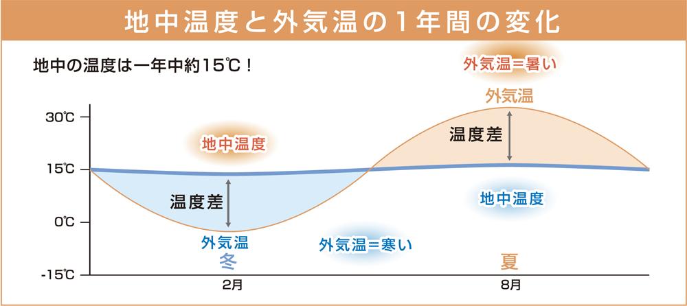 地中温度と外気温の一年間の変化