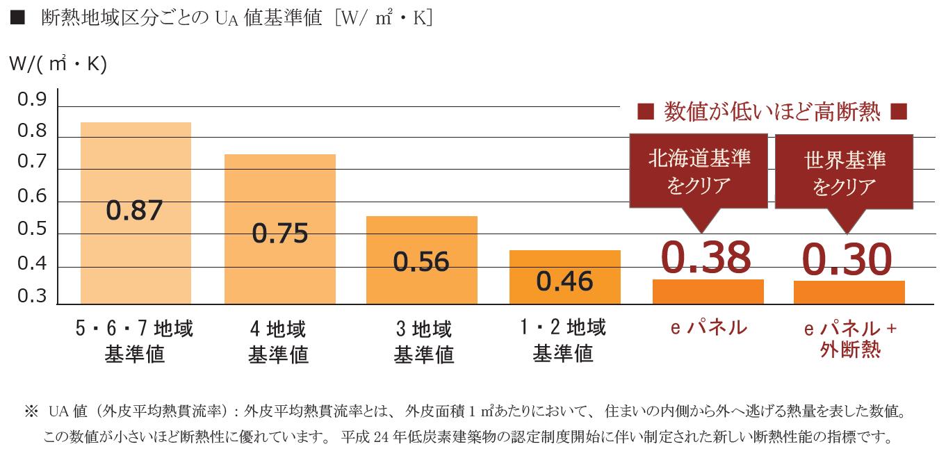 断熱地域区分ごとのUA値基準値 [W/㎡・K]