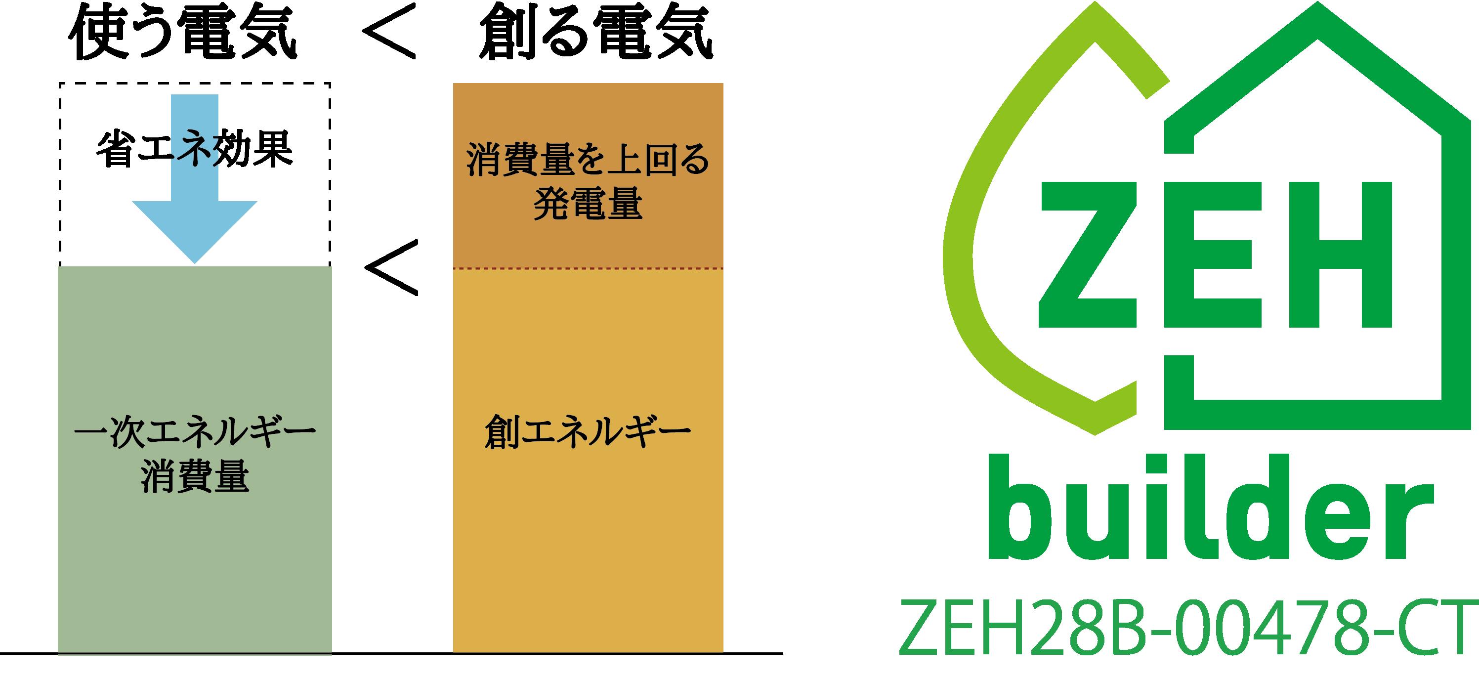 ZEH ネット・ゼロ・エネルギー・ハウス