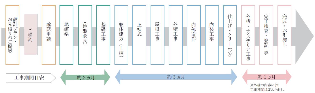 フィアスホーム佐久平店の家づくりの流れ図