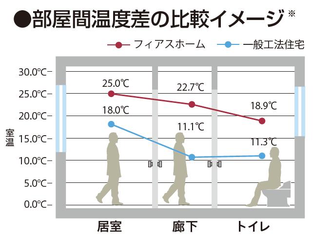 部屋間温度の差の比較イメージ