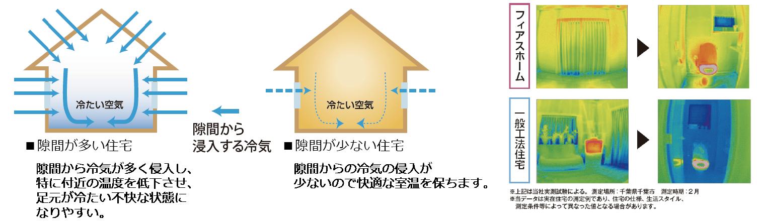隙間が多い住宅 隙間が少ない住宅