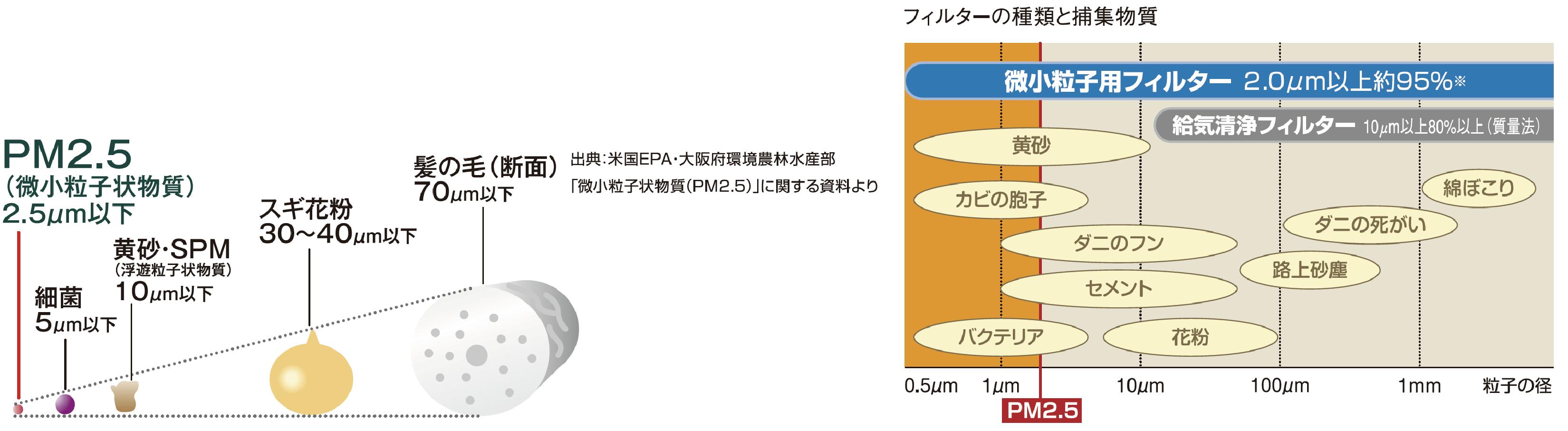 PM2.5 フィルターの種類と捕集物質
