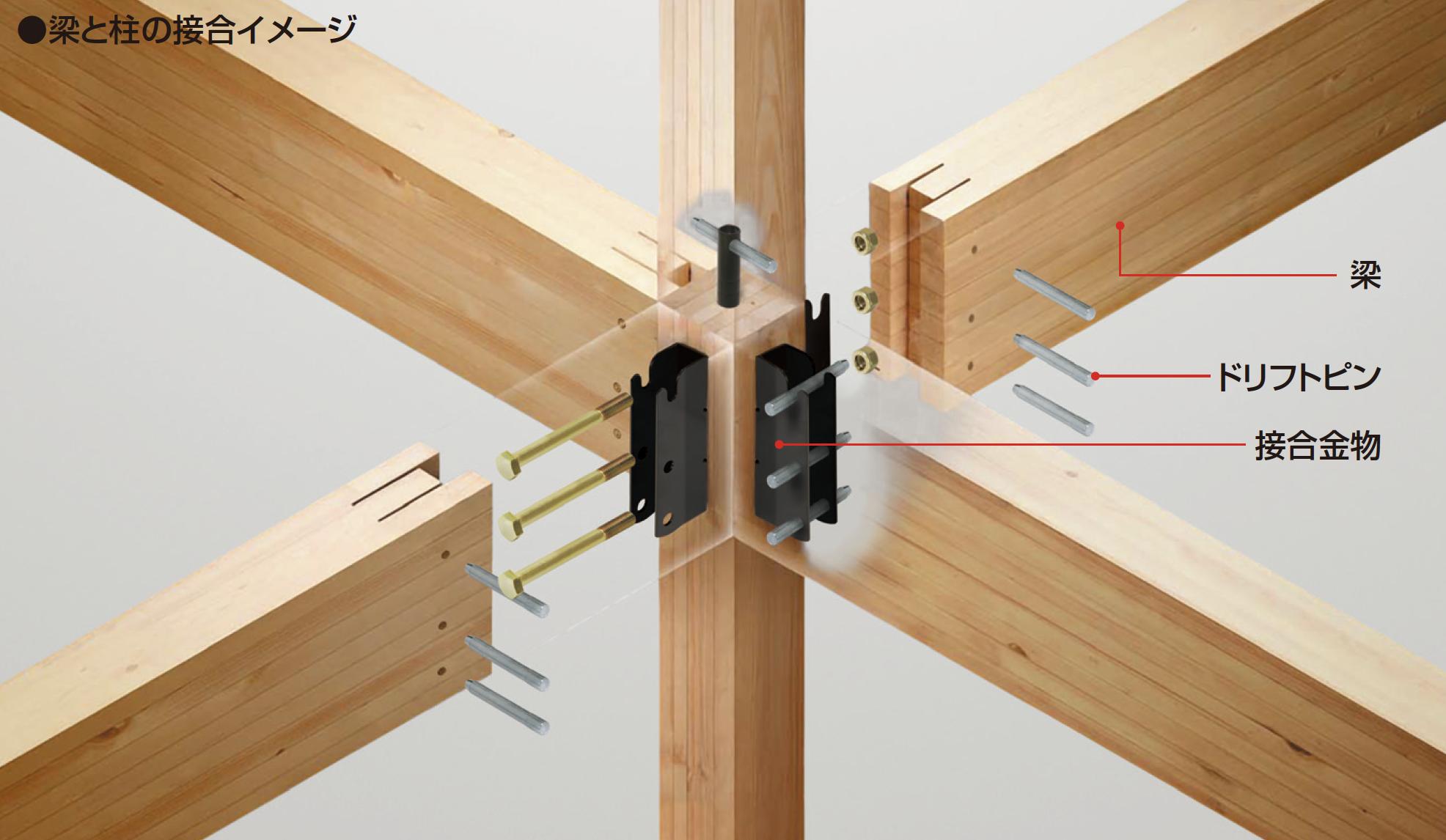梁と柱の接合