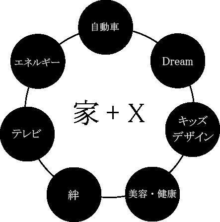 家+X 自動車 Dream キッズデザイン 美容・健康 絆 テレビ エネルギー 自動車